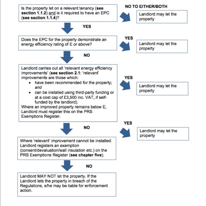 MEES Flow Chart | Bluewire Hub Ltd